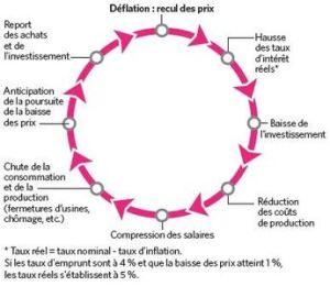 cercle-vicieux-deflation_4864079