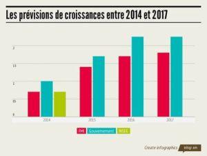 les-previsions-de-croissance-du-gouvernement-du-fmi-et-de-l-insee-2014-2017_4977117