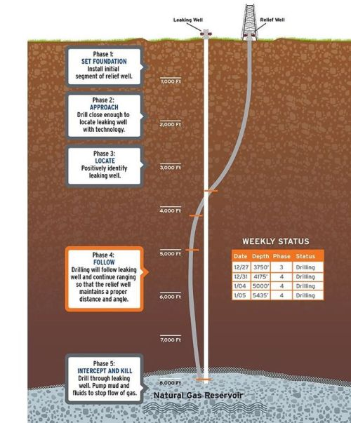 socalgas-fuite-puits_5493974